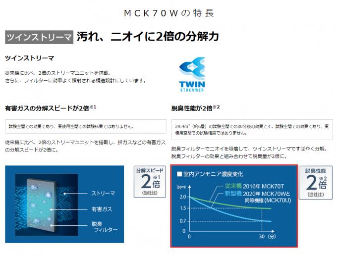 MCK70Wの性能の写真